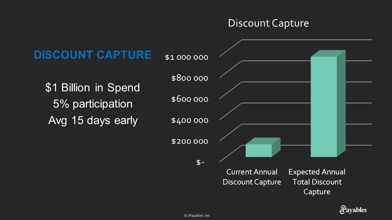 DISCOUNT CAPTURE $1 Billion in Spend 5% participation Avg 15 days early
