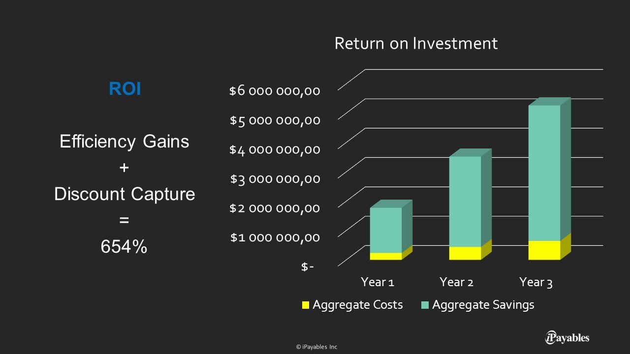 ROI Efficiency Gains + Discount Capture = 654%