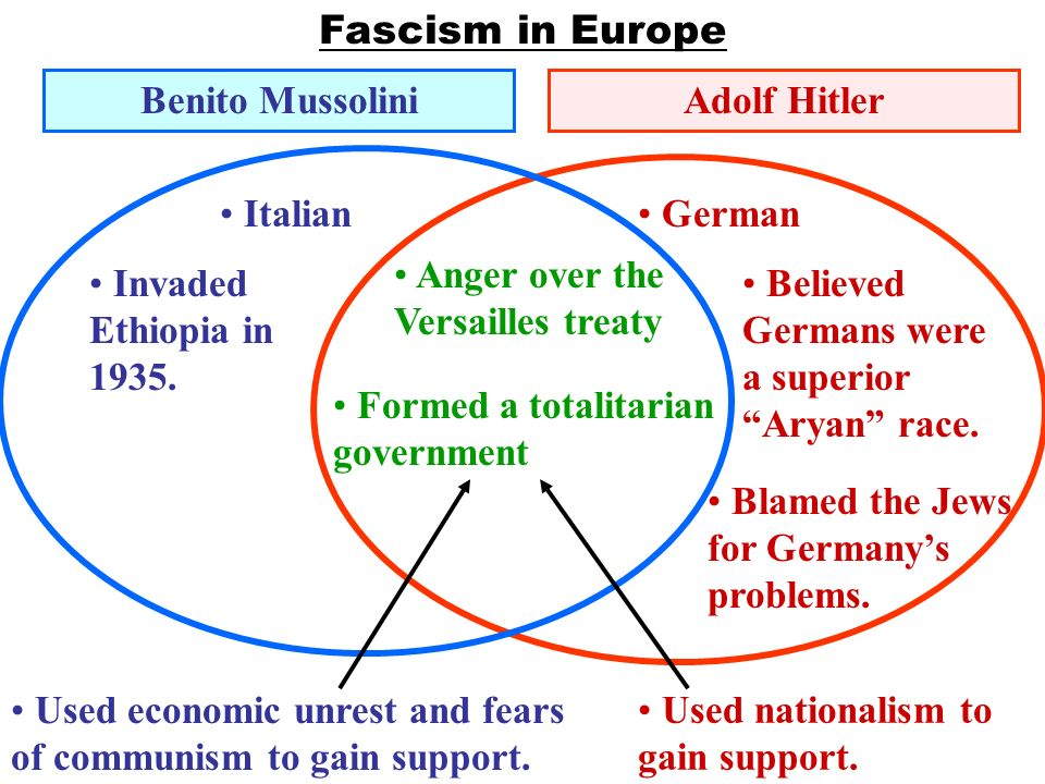 Venn diagram between hitler and mussolini wiring library the versailles treaty the ineffectiveness of the league of nations y rh slideplayer com benito mussolini hitler hitler vs mussolini diagram ccuart Image collections