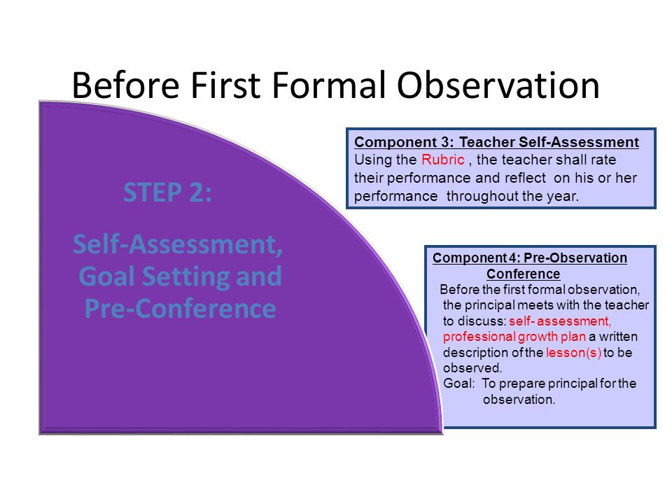 Component 4: Pre-Observation Conference Before the first formal observation, the principal meets with the teacher to discuss: self- assessment, professional growth plan a written description of the lesson(s) to be observed.