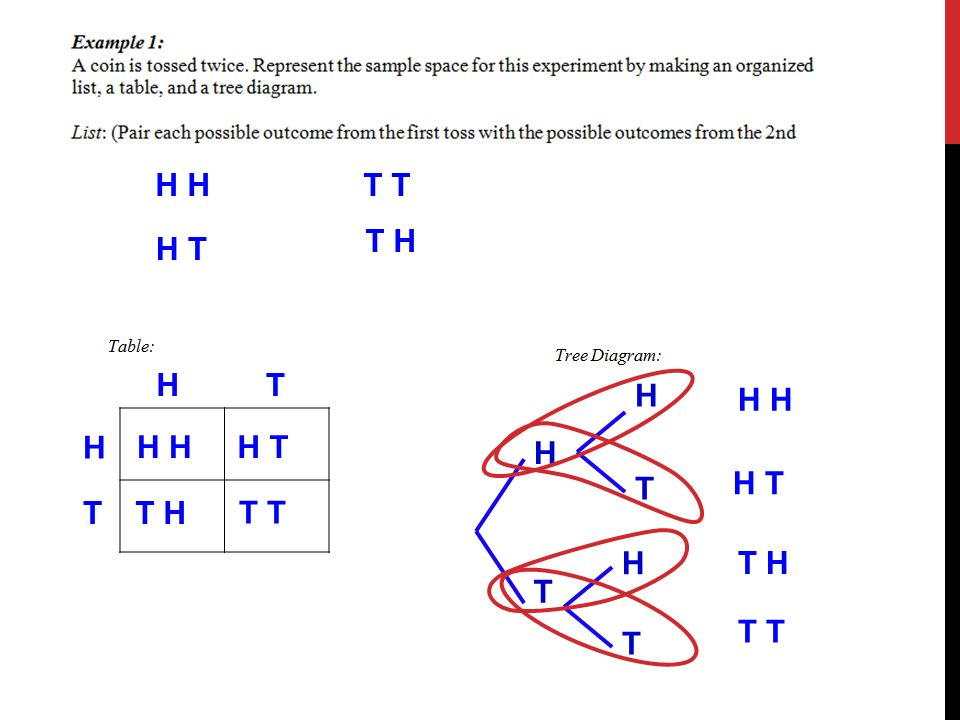 Lesson 121 use lists tables and tree diagrams to represent sample 3 h h t t t h ht h t h h t t h t h t h t h t h h t t h t h h t t t h ht h t h h t t h t h t h t h t h h t t h t ccuart Choice Image