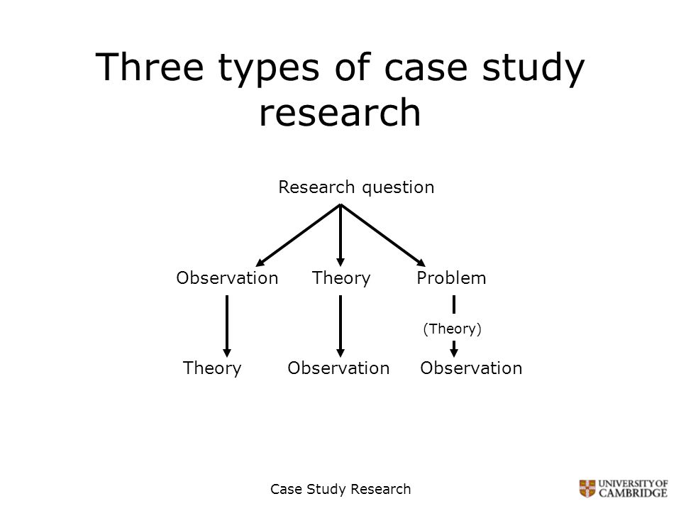 types of case study methods A very extensive summary of robert k yin's famous book case study research: design and methods all types of case study methods with case.