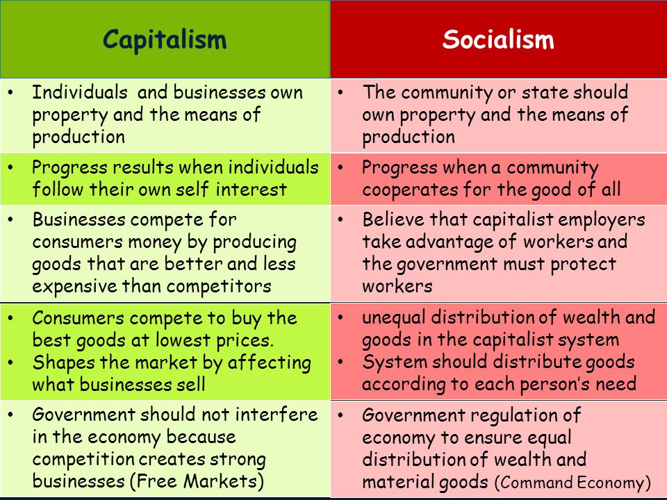 capitalism individualism and government Political individualism is the theory that the state should take modern capitalism) known as methodological individualism, that society (and government.