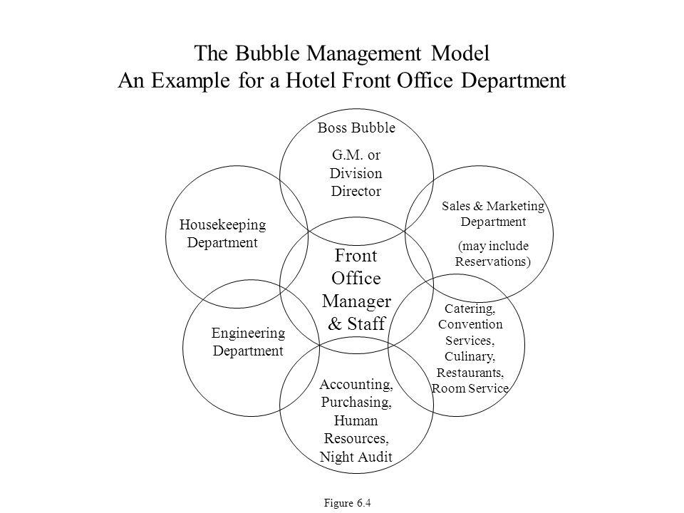 Restaurants organizational chart peopledavidjoel restaurants organizational chart altavistaventures Image collections