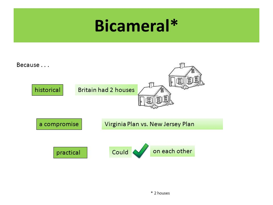 Bicameral* Because... historical Britain had 2 houses a compromise Virginia Plan vs.