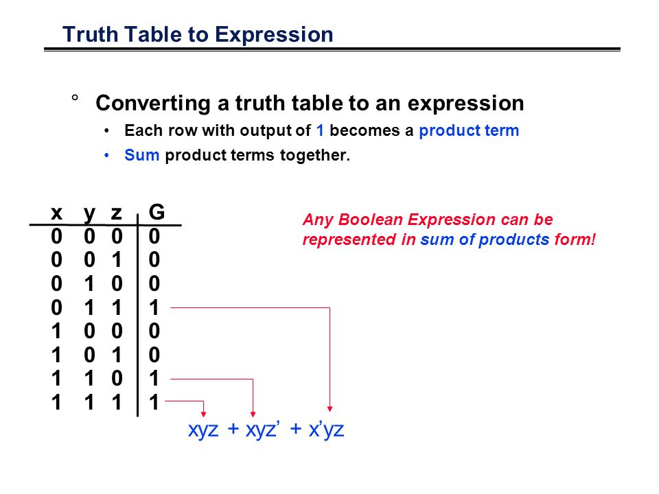 Truth Table to Expression °Converting a truth table to an expression Each row with output of 1 becomes a product term Sum product terms together.