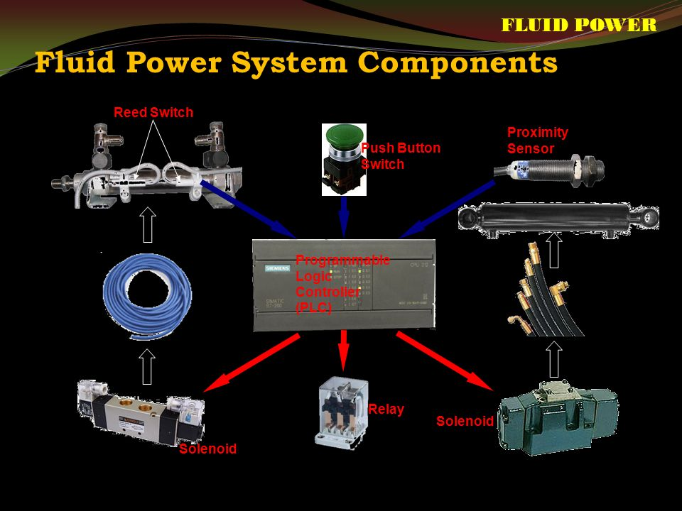 Fluid Power System Components Push Button Switch Reed Switch Proximity Sensor Solenoid Relay Solenoid Programmable Logic Controller (PLC) FLUID POWER