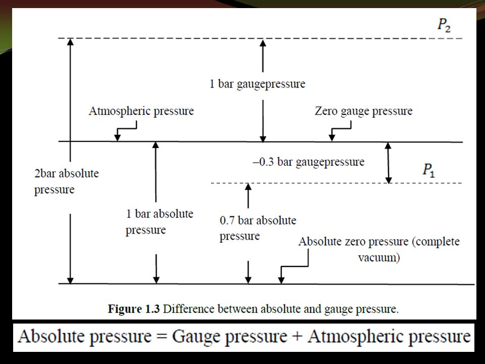 Properties of hydraulic fluids FLUID POWER pressure depends on the column height and specific weight of the liquid and does not depend on the cross- sectional area of the liquid column.
