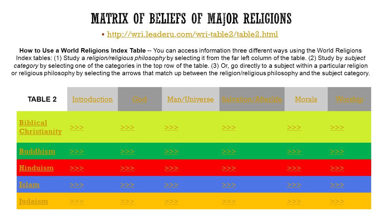 major religions matrix