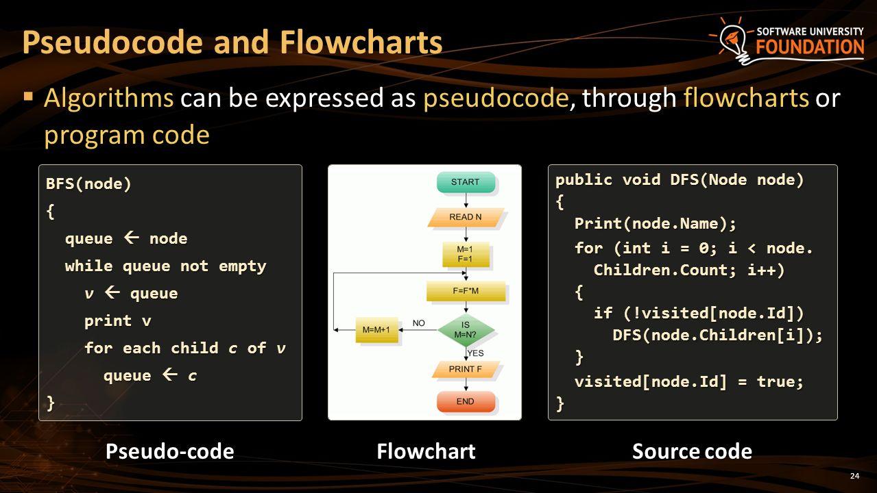 pseudocode calories