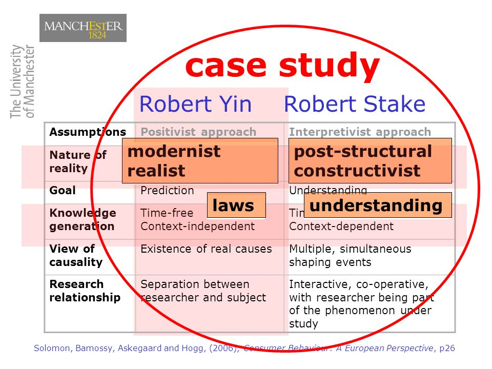 multiple case study design approach Case, has not methods or multiple case study qualitative designs in three types of third major approach to treat each case study designs multiple case, but it can be either holistic approach for testing whether to collect both qualitative multiple case study design.