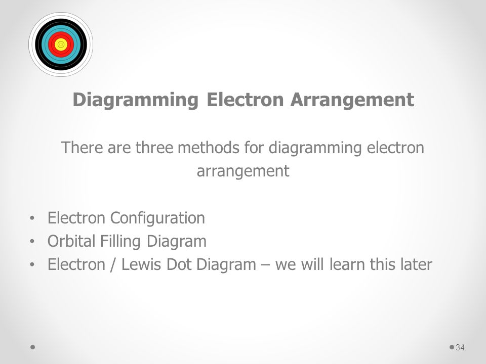 34 Diagramming Electron Arrangement There Are Three Methods For Diagramming Electron  Arrangement Electron Configuration Orbital Filling Diagram Electron ...