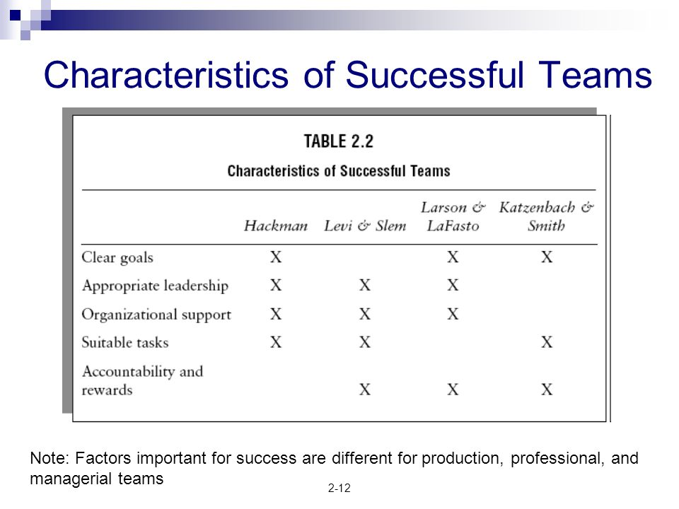 2-12 Characteristics of Successful Teams Note: Factors important for success are different for production, professional, and managerial teams