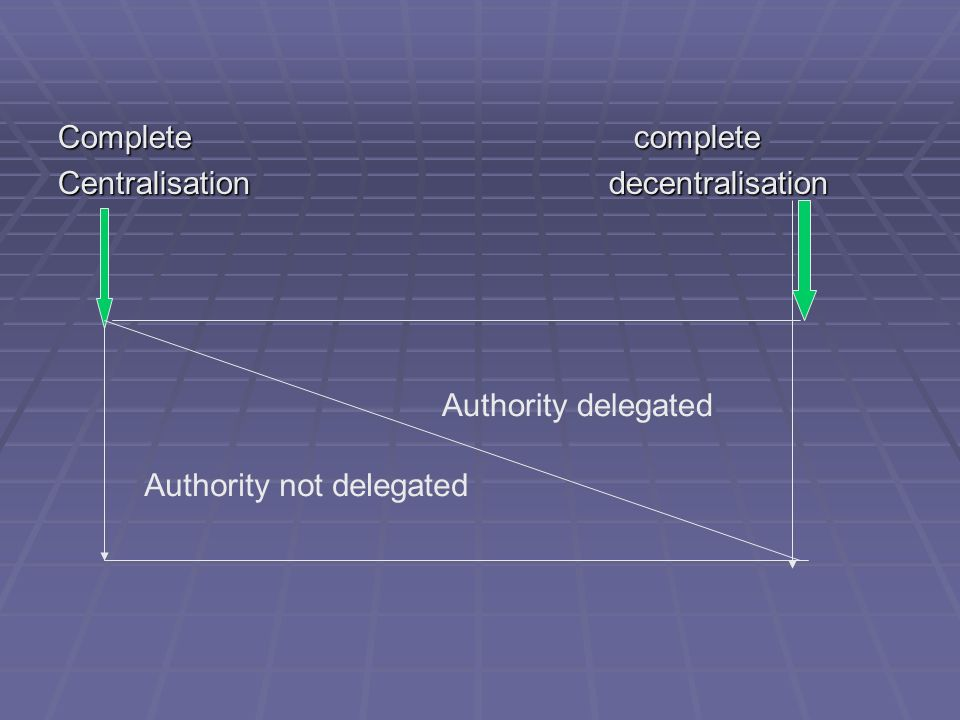Completecomplete Centralisation decentralisation Authority delegated Authority not delegated