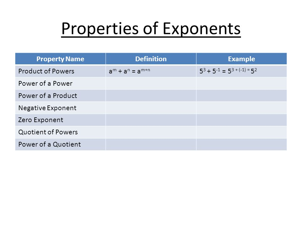 Properties of Exponents Property NameDefinitionExample Product of Powersa m + a n = a m+n 5 3 + 5 -1 = 5 3 + (-1) = 5 2 Power of a Power Power of a Product Negative Exponent Zero Exponent Quotient of Powers Power of a Quotient