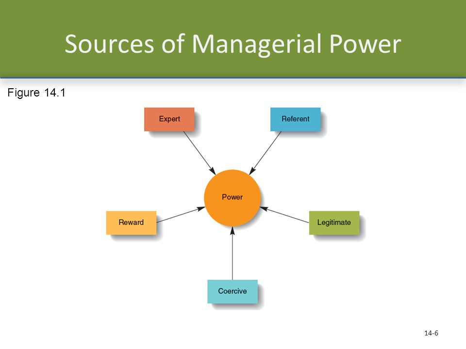 Sources of Managerial Power 14-6 Figure 14.1