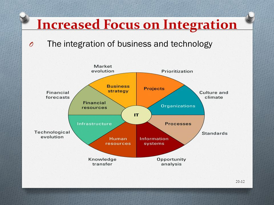 Increased Focus on Integration O The integration of business and technology 20-12