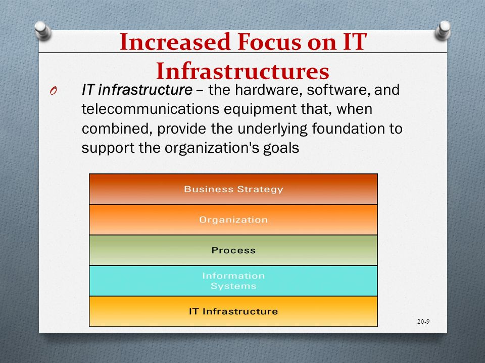 Increased Focus on IT Infrastructures O IT infrastructure – the hardware, software, and telecommunications equipment that, when combined, provide the underlying foundation to support the organization s goals 20-9