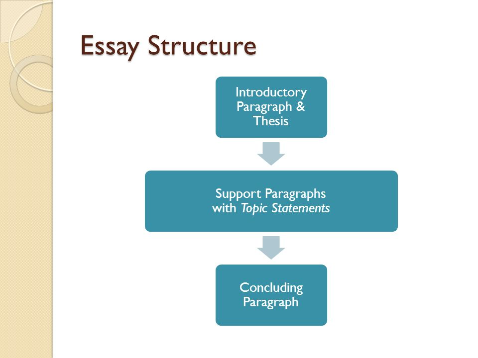 Revising Paragraphs Shaping For Readers Access Revising   Essay Structure Introductory Paragraph  Thesis Support Paragraphs With  Topic Statements Concluding Paragraph