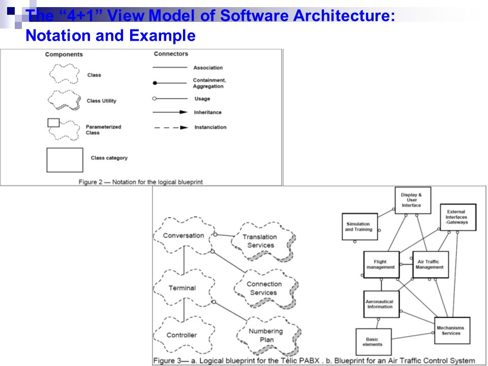 1 architectural blueprintsthe 41 view model of software 2 2 malvernweather Images