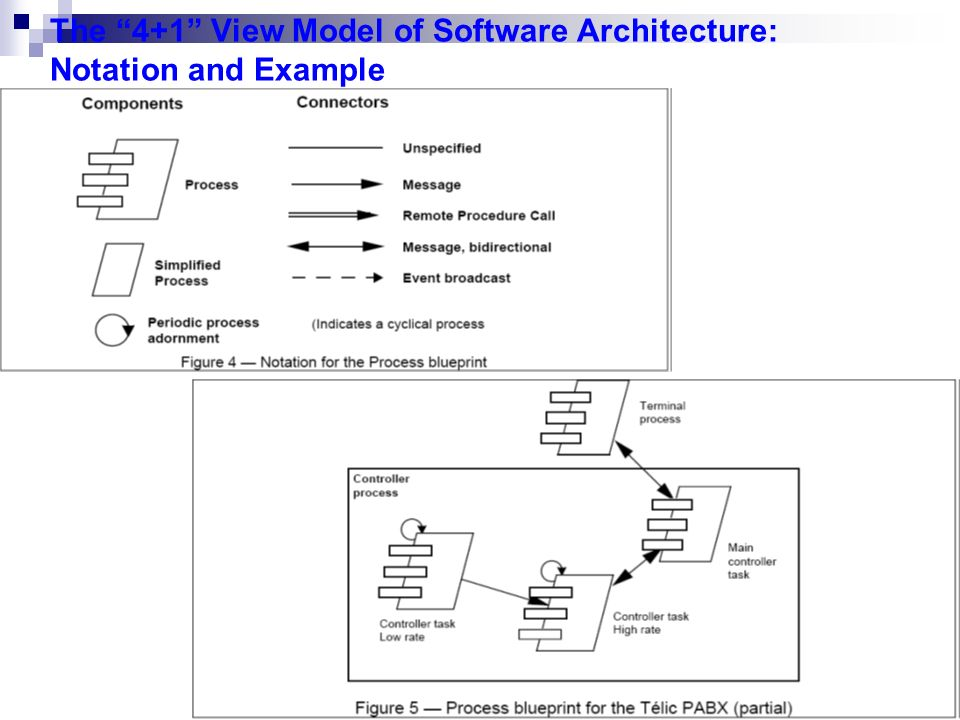 1 Architectural Blueprints The 4 View Model Of Software