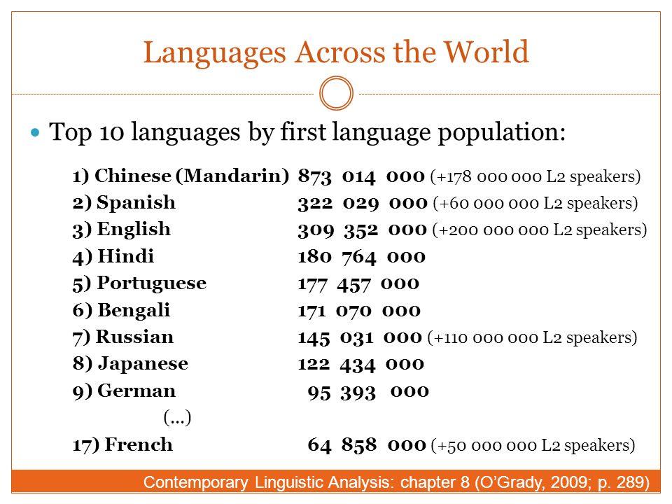 LI NATHALIE F MARTIN H UMAN C OMMUNICATION L ANGUAGE - World first language list