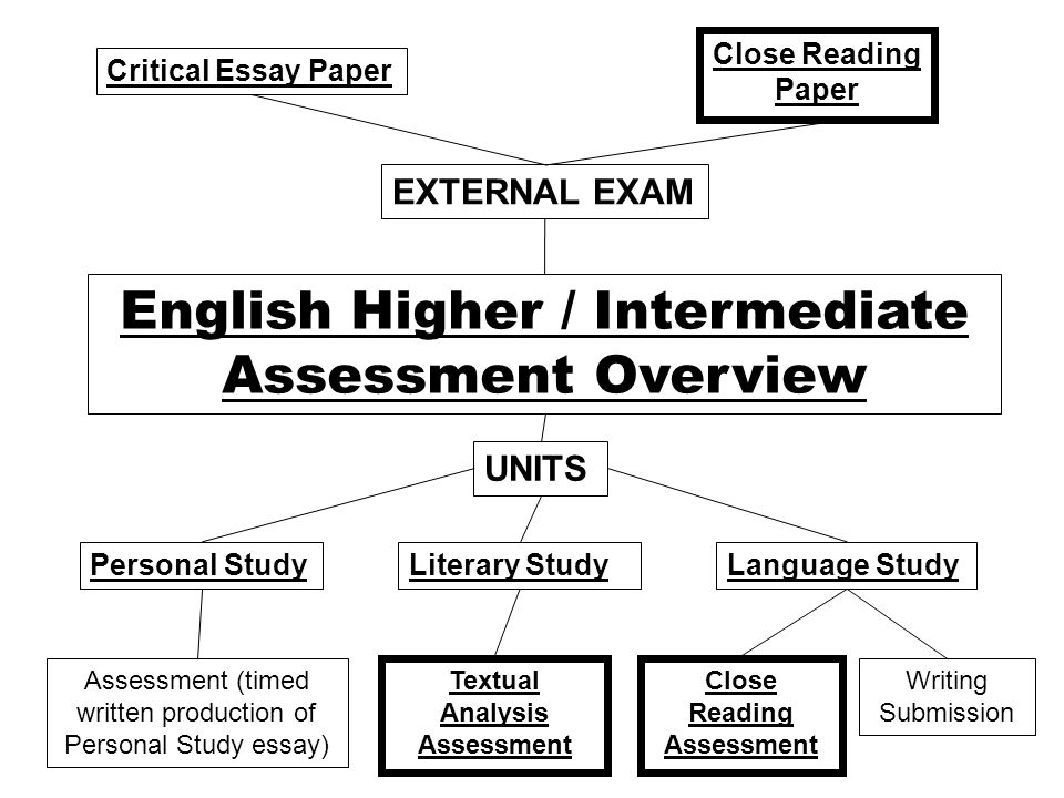 start analysing essay The critical analysis essay: an introduction and topic resources may 2 writing your critical analysis essay before you start your essay.