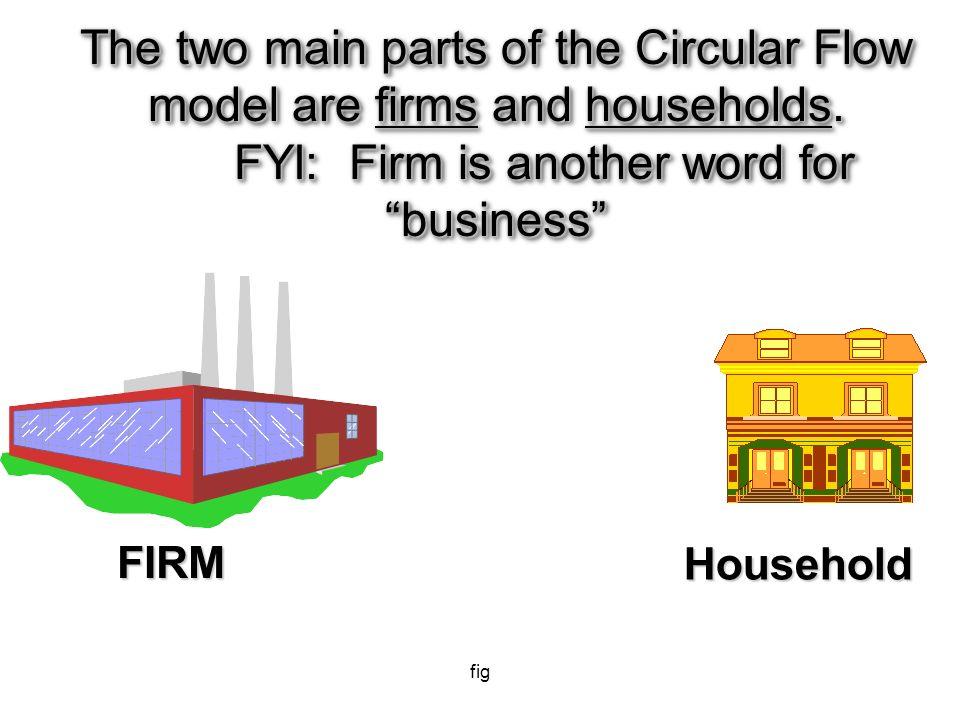 the circular flow of economics the 3 economic questions ppt fig the two main parts of the circular flow model are firms and households ccuart Choice Image
