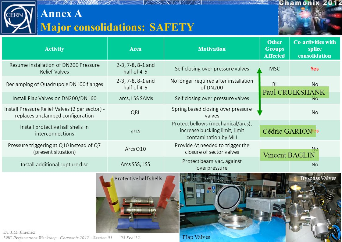 Annex A Major consolidations: SAFETY ActivityAreaMotivation Other Groups Affected Co-activities with splice consolidation Resume installation of DN200 Pressure Relief Valves 2-3, 7-8, 8-1 and half of 4-5 Self closing over pressure valvesMSCYes Reclamping of Quadrupole DN100 flanges 2-3, 7-8, 8-1 and half of 4-5 No longer required after installation of DN200 BINo Install Flap Valves on DN200/DN160 arcs, LSS SAMsSelf closing over pressure valves No Install Pressure Relief Valves (2 per sector) - replaces unclamped configuration QRL Spring based closing over pressure valves No Install protective half shells in interconnections arcs Protect bellows (mechanical/arcs), increase buckling limit, limit contamination by MLI MSCYes Pressure triggering at Q10 instead of Q7 (present situation) Arcs Q10 Provide  t needed to trigger the closure of sector valves No Install additional rupture discArcs SSS, LSS Protect beam vac.