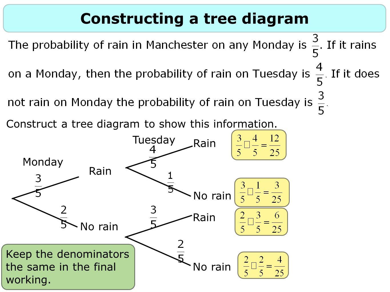 Monty hall this is a old problem but it illustrates the concept constructing a tree diagram construct a tree diagram to show this information pooptronica Images