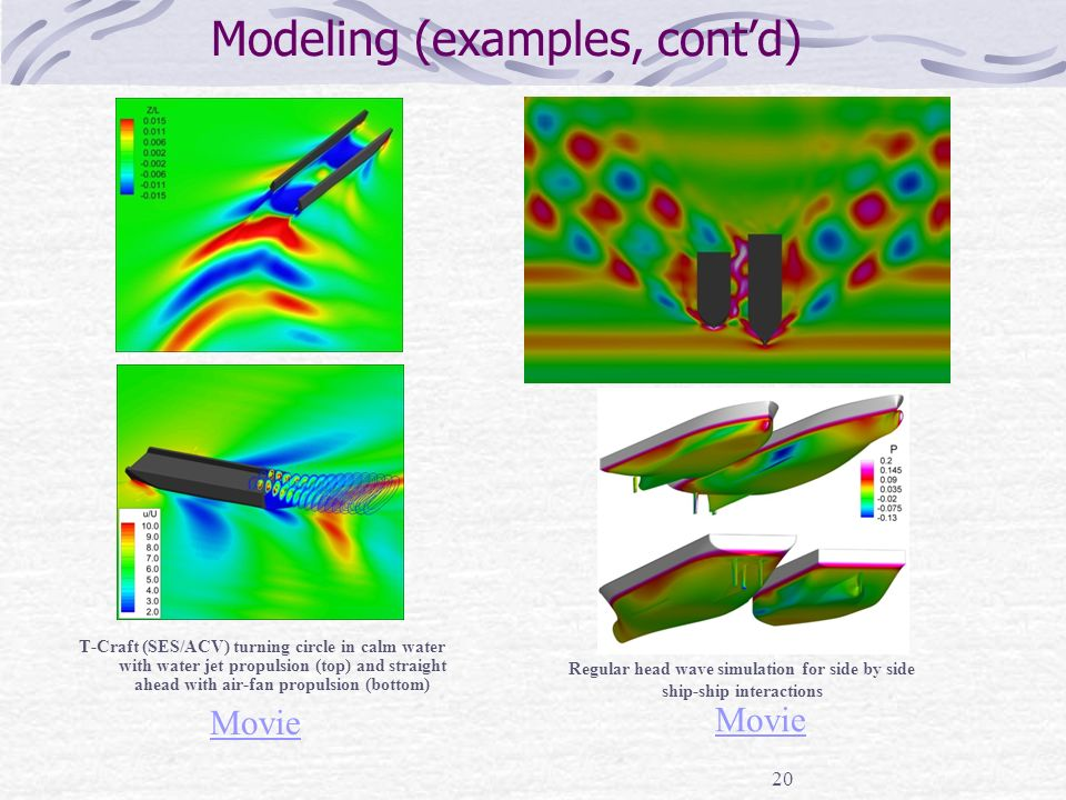 20 Modeling (examples, cont'd) T-Craft (SES/ACV) turning circle in calm water with water jet propulsion (top) and straight ahead with air-fan propulsion (bottom) Regular head wave simulation for side by side ship-ship interactions Movie