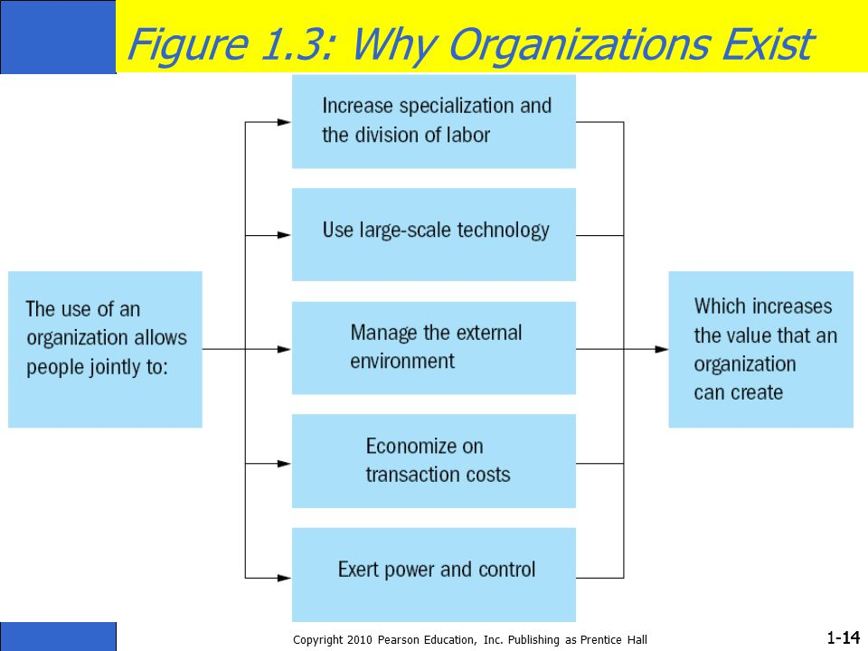 1- Copyright 2010 Pearson Education, Inc. Publishing as Prentice Hall 14 Figure 1.3: Why Organizations Exist
