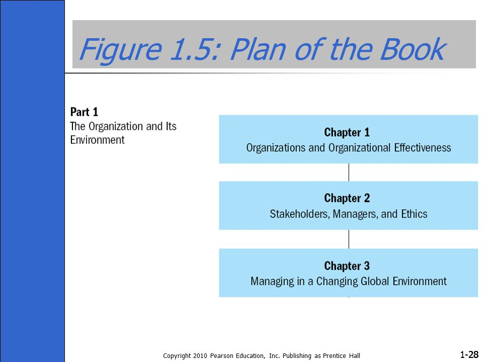 1- Copyright 2010 Pearson Education, Inc. Publishing as Prentice Hall 28 Figure 1.5: Plan of the Book