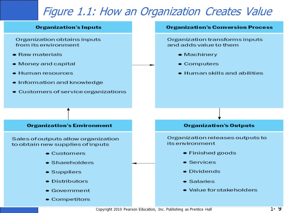 1- Copyright 2010 Pearson Education, Inc. Publishing as Prentice Hall 999 Figure 1.1: How an Organization Creates Value