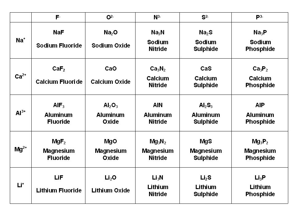 ANSWERS TO WORKSHEETS Types of Bonding BR I O N S ppt download – Bonding and Chemical Formulas Worksheet Answers