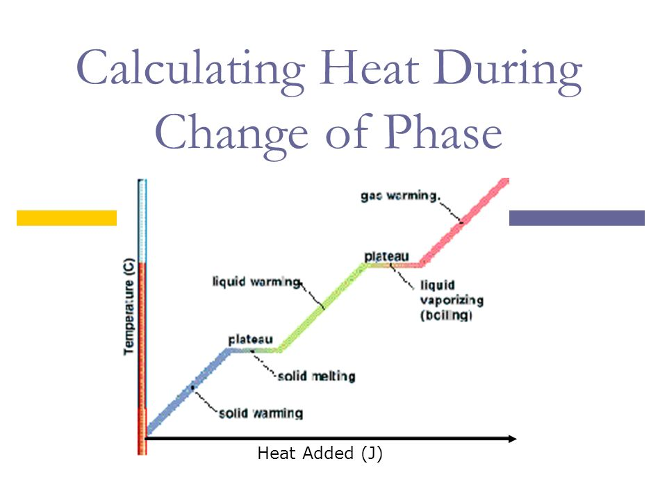 Phase Change Diagram Plateaus Wiring Library. Calculating Heat During Change Of Phase Added J Ppt Download Rh Slideplayer Diagram With Temperatures Unlabeled. Worksheet. Phase Change Diagram Worksheet At Mspartners.co