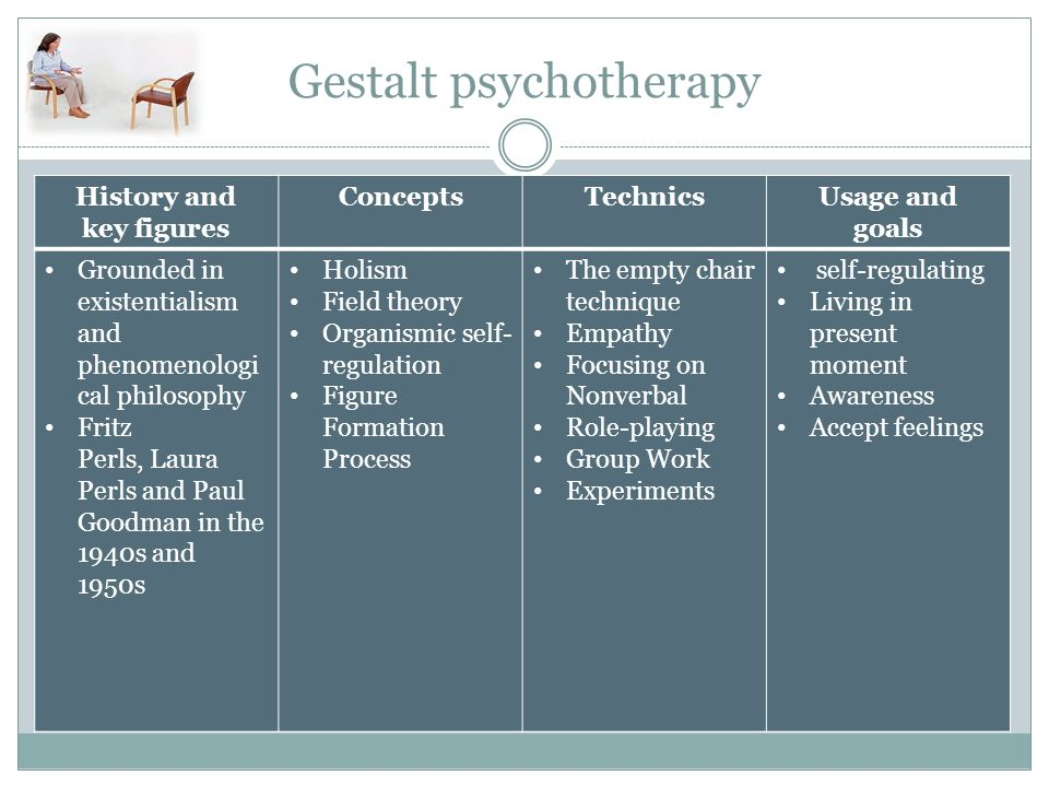 gestalt therapy case conceptualization