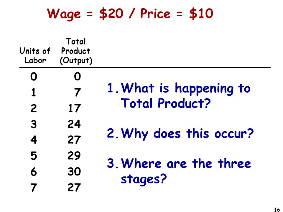 Units of Labor Total Product (Output) 0123456701234567 0 7 17 24 27 29 30 27 Wage = $20 / Price = $10 16 1.What is happening to Total Product.