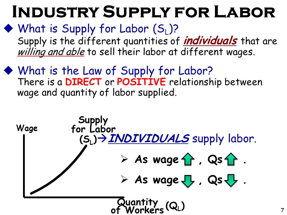  What is Supply for Labor (S L ).