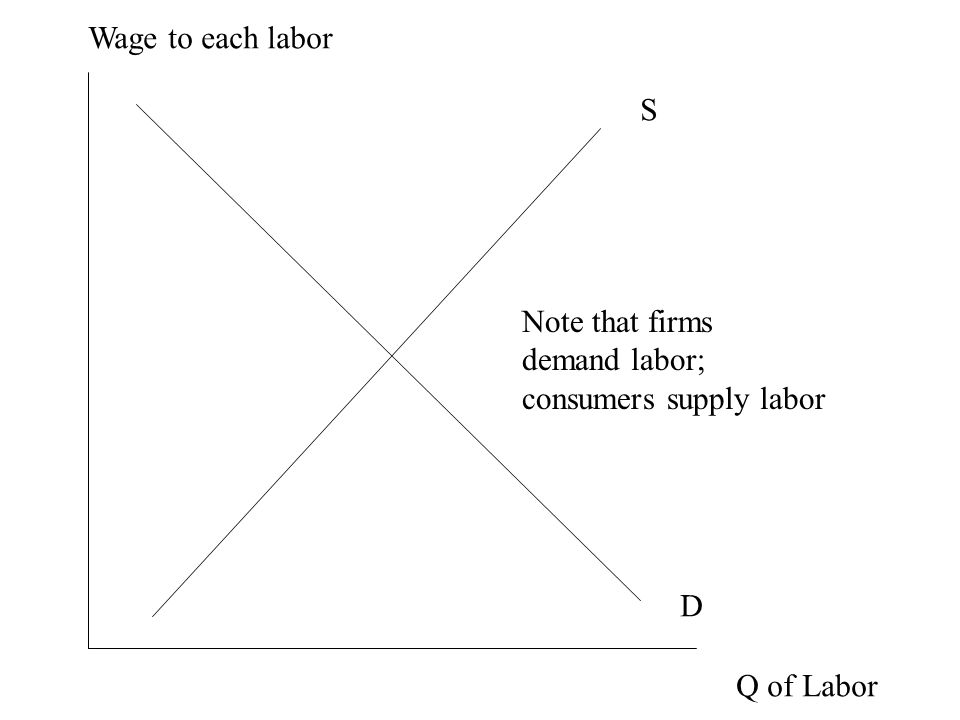 S D Q of Labor Wage to each labor Note that firms demand labor; consumers supply labor