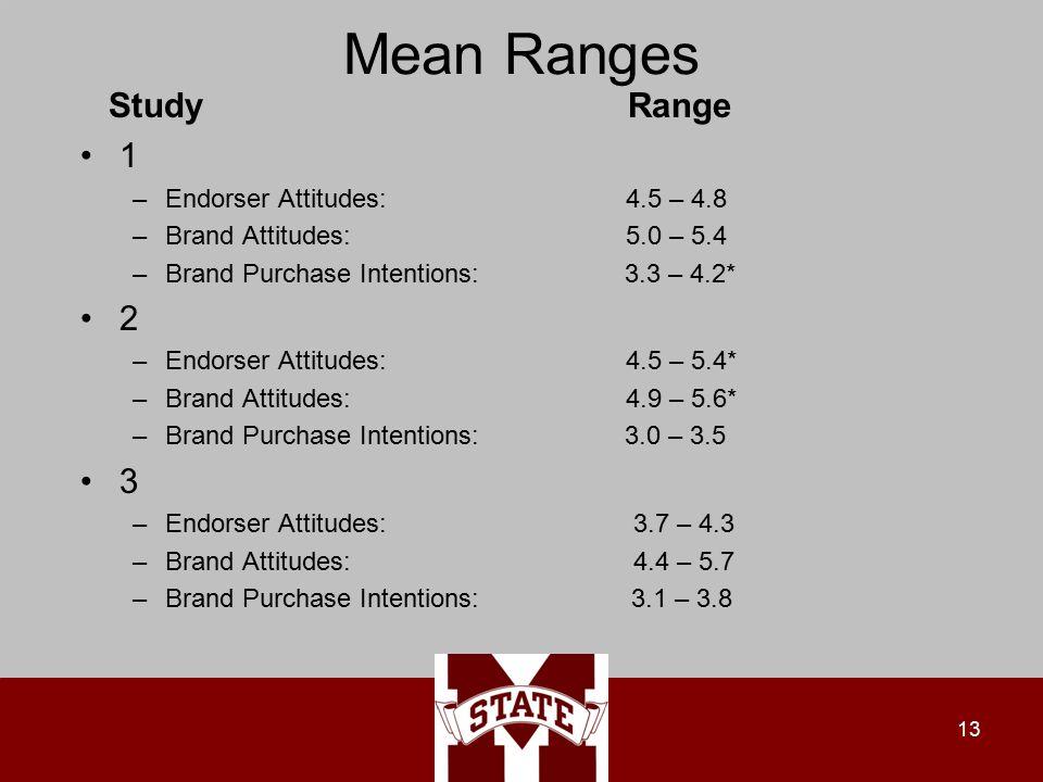 Mean Ranges Study Range 1 –Endorser Attitudes: 4.5 – 4.8 –Brand Attitudes: 5.0 – 5.4 –Brand Purchase Intentions: 3.3 – 4.2* 2 –Endorser Attitudes: 4.5 – 5.4* –Brand Attitudes: 4.9 – 5.6* –Brand Purchase Intentions: 3.0 – 3.5 3 –Endorser Attitudes: 3.7 – 4.3 –Brand Attitudes: 4.4 – 5.7 –Brand Purchase Intentions: 3.1 – 3.8 13