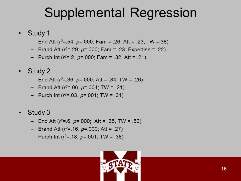 Supplemental Regression Study 1 –End Att (r 2 =.54; p=.000; Fam =.26, Att =.23, TW =.38) –Brand Att (r 2 =.29; p=.000; Fam =.23, Expertise =.22) –Purch Int (r 2 =.2, p=.000; Fam =.32, Att =.21) Study 2 –End Att (r 2 =.36, p=.000; Att =.34, TW =.26) –Brand Att (r 2 =.06, p=.004; TW =.21) –Purch Int (r 2 =.03, p=.001; TW =.31) Study 3 –End Att (r 2 =.6, p=.000; Att =.35, TW =.52) –Brand Att (r 2 =.16, p=.000; Att =,27) –Purch Int (r 2 =.18, p=.001; TW =.38) 16