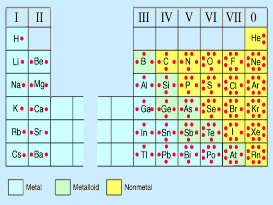 chemistry chemical interactions ch 1 bell work 111709 1what is periodic table lewis - Periodic Table Lewis Symbol