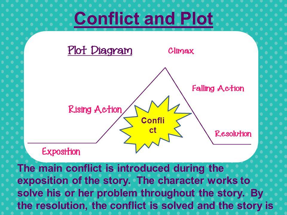 Conflict ideas for a narrative essay?