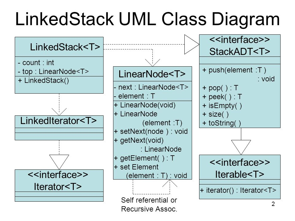 1 example linkedstack linkedstack uml class diagram linkedstack 2 linkedstack uml class diagram linearnode linkedstack stackadt count int top ccuart