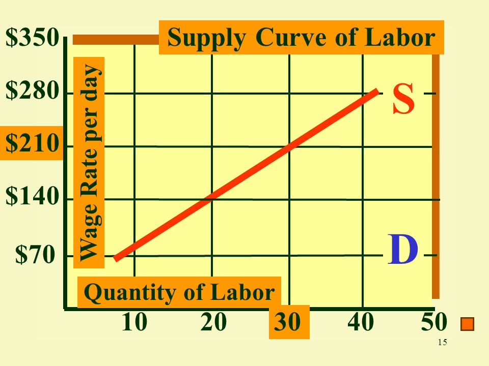 15 $280 $210 $140 $70 10203040 Supply Curve of Labor$350 50 S D Quantity of Labor Wage Rate per day