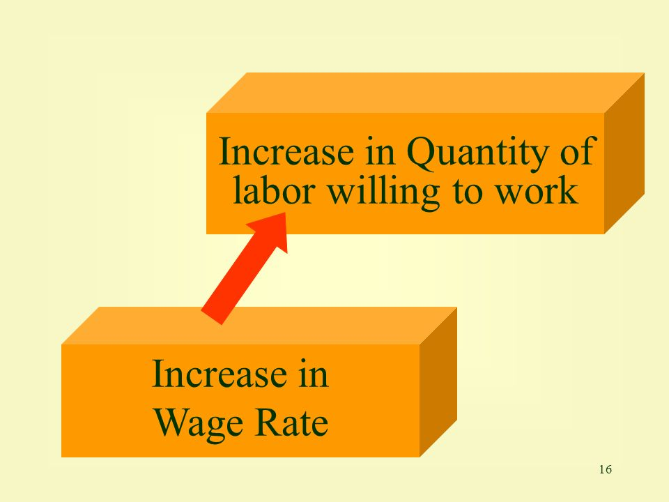 16 Increase in Wage Rate Increase in Quantity of labor willing to work