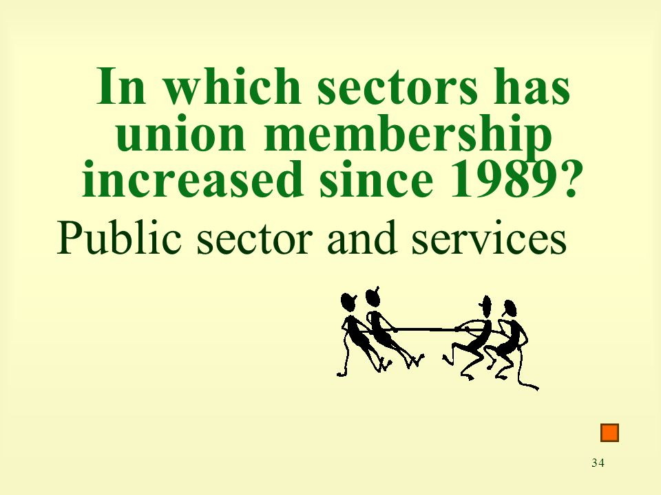 34 In which sectors has union membership increased since 1989 Public sector and services