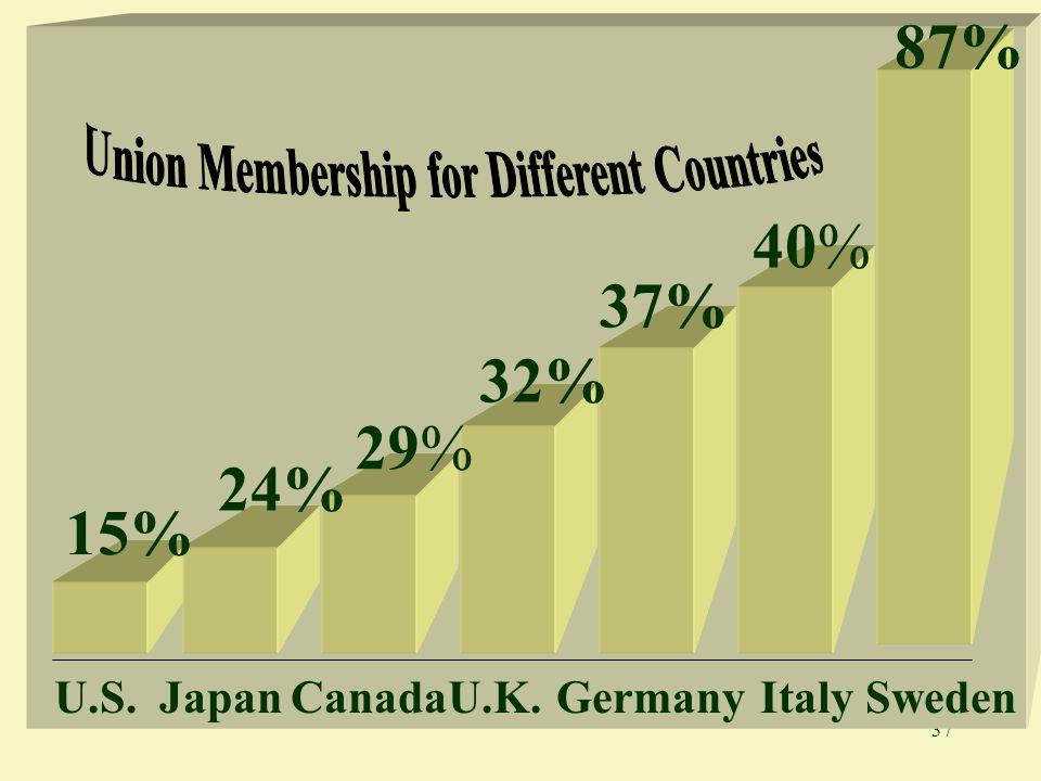 37 15% 24% 29% 32% 37% 40% U.S.JapanCanadaU.K.GermanyItalySweden 87%