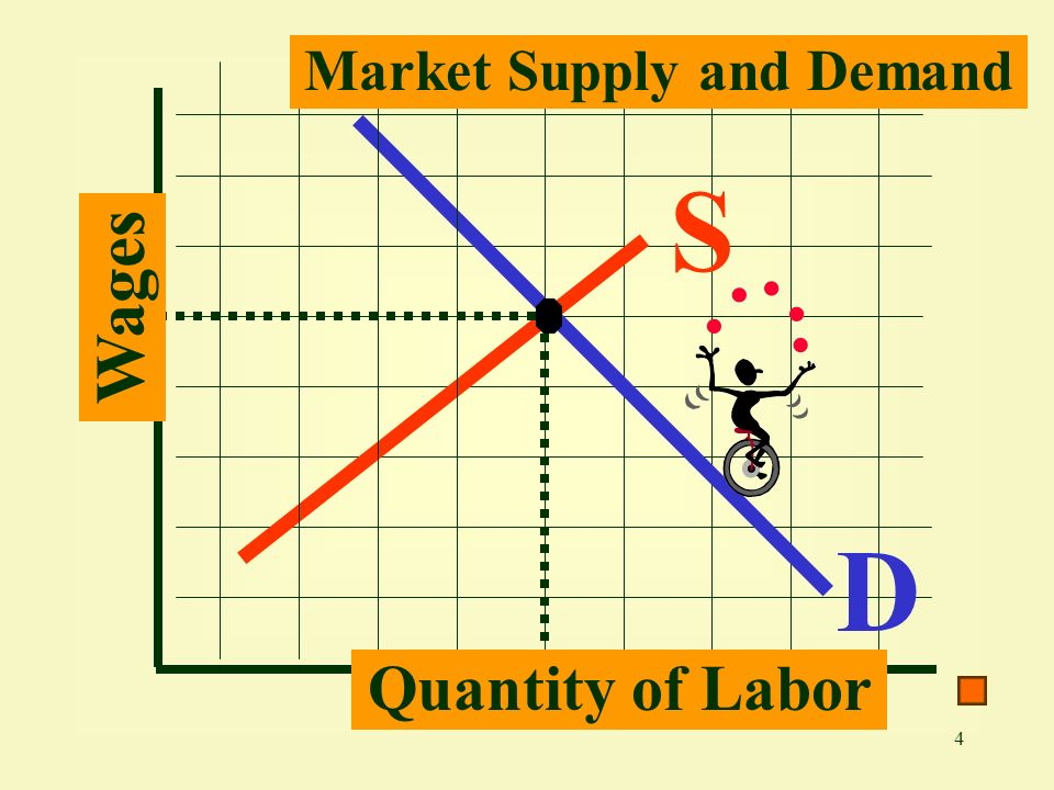 4 D S Market Supply and Demand Wages Quantity of Labor